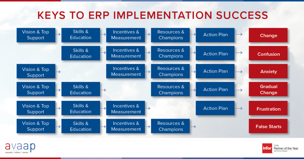 ERP Implementation Success Chart